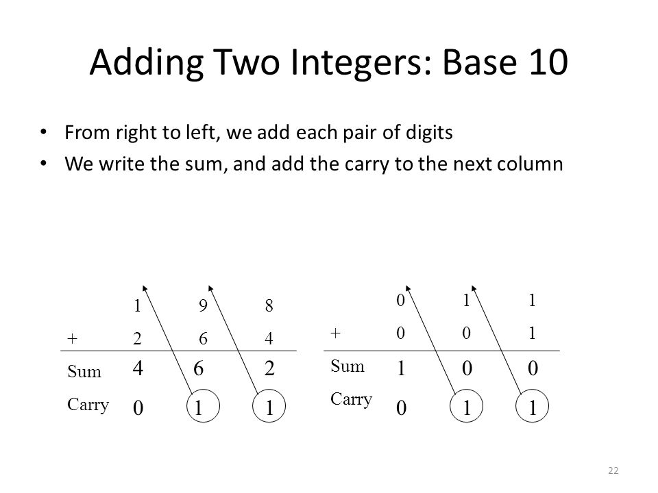 Adding Two Integers: Base 10