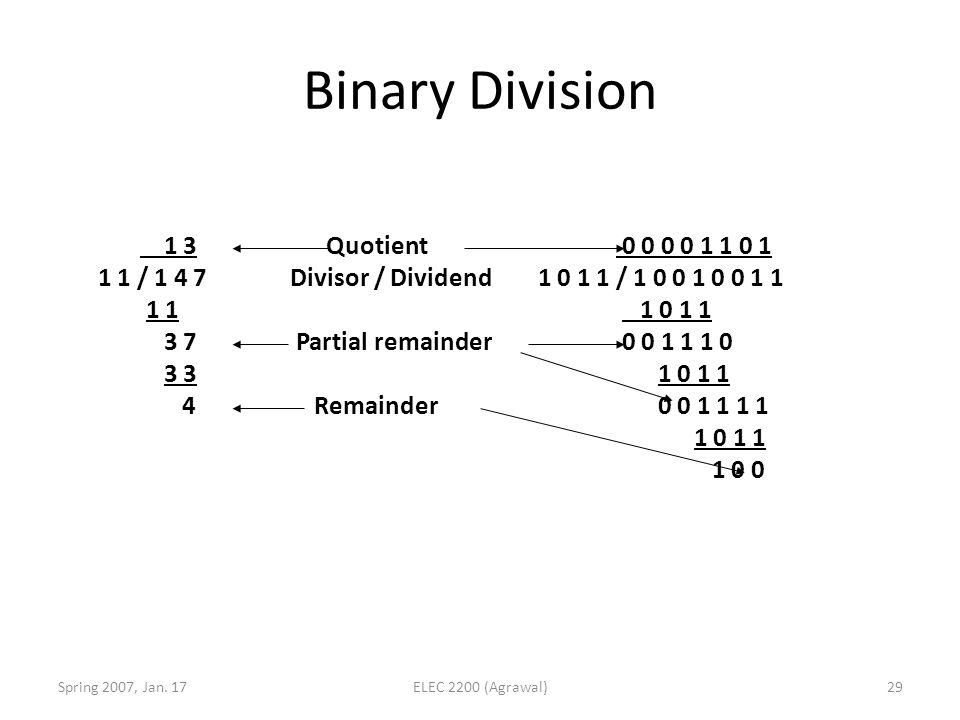 Binary Division 1 3 Quotient 1 1 / 1 4 7 Divisor / Dividend 1 1