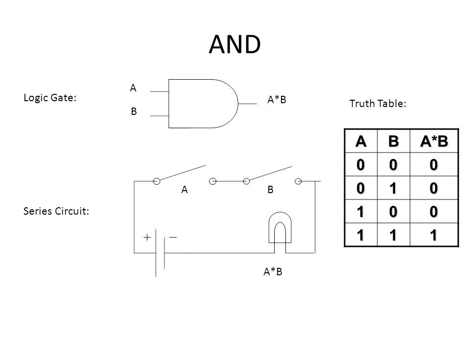 AND A Logic Gate: A*B Truth Table: B A B A*B 1 A B Series Circuit: A*B