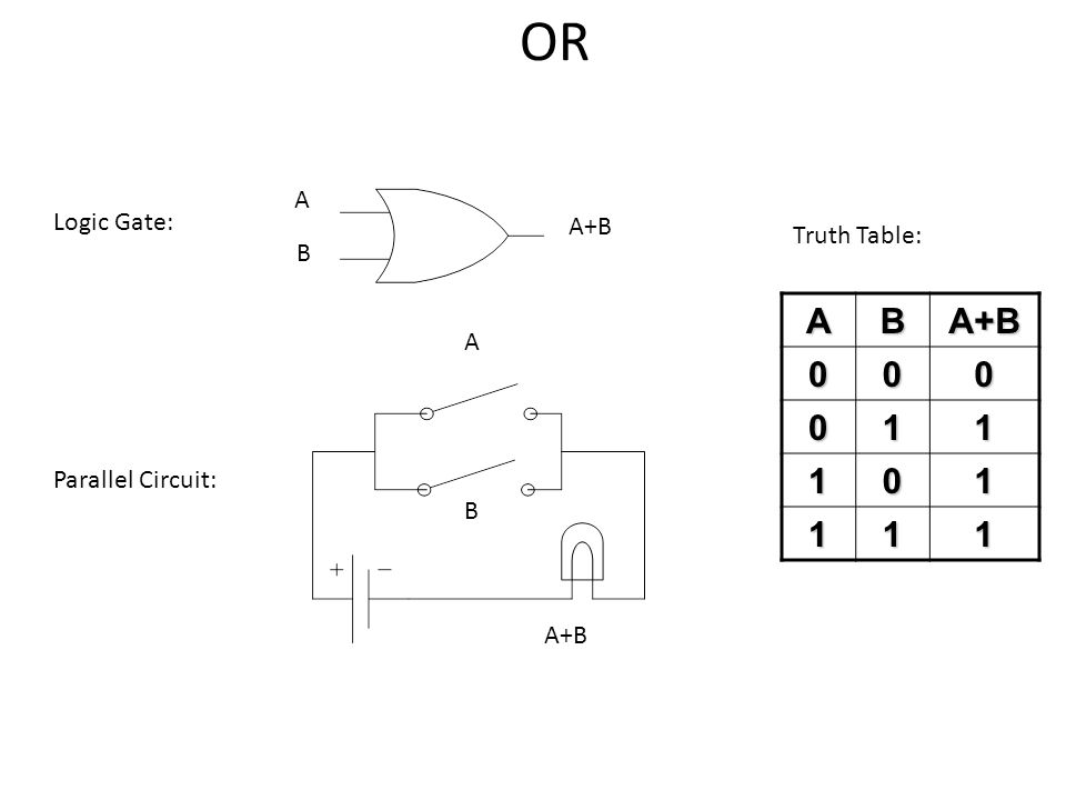 OR A B A+B 1 A Logic Gate: A+B Truth Table: B A Parallel Circuit: B