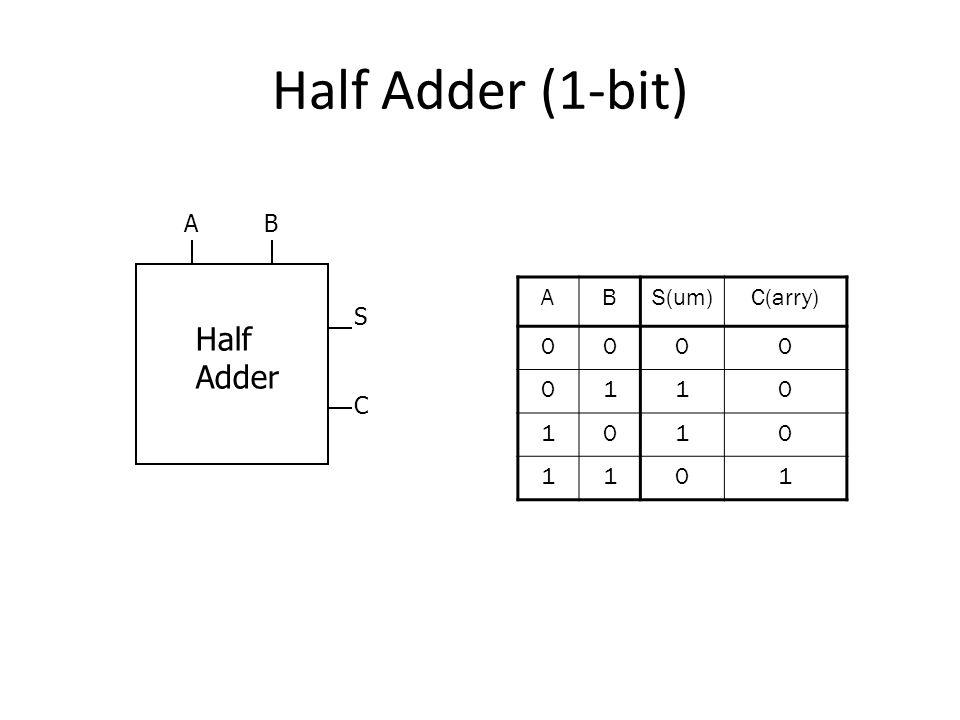 Half Adder (1-bit) A B A B S(um) C(arry) 1 S Half Adder C