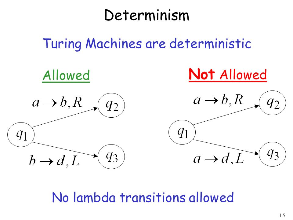 Determinism Not Allowed Turing Machines are deterministic Allowed