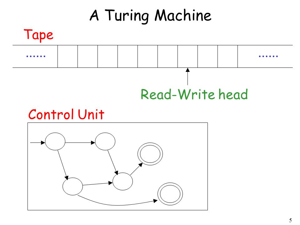 A Turing Machine Tape ...... ...... Read-Write head Control Unit