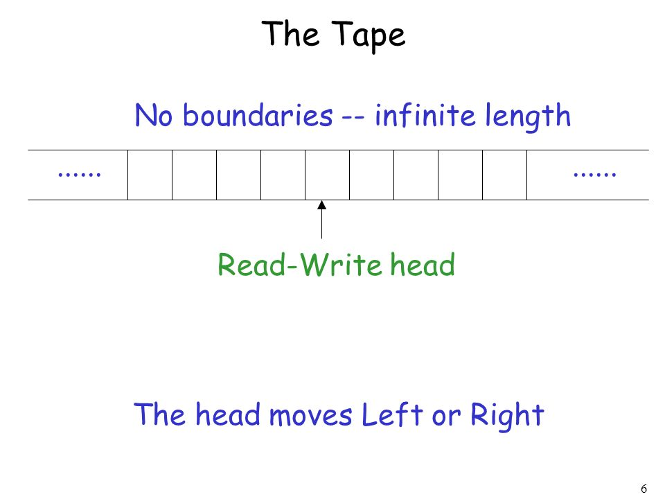 The Tape No boundaries -- infinite length ...... ......