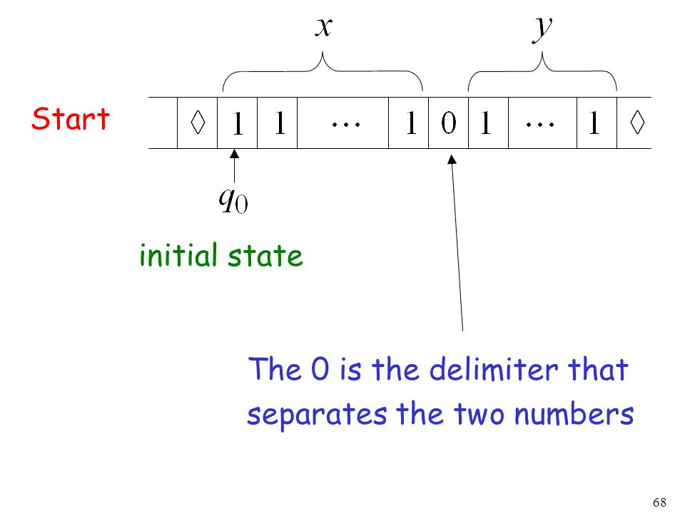Start initial state The 0 is the delimiter that separates the two numbers