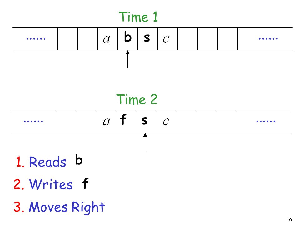 Time 1 ...... ...... b s Time 2 ...... ...... f s b 1. Reads 2. Writes f 3. Moves Right