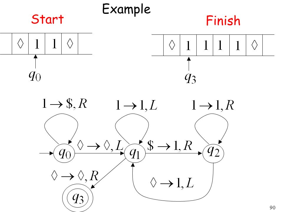 Example Start Finish
