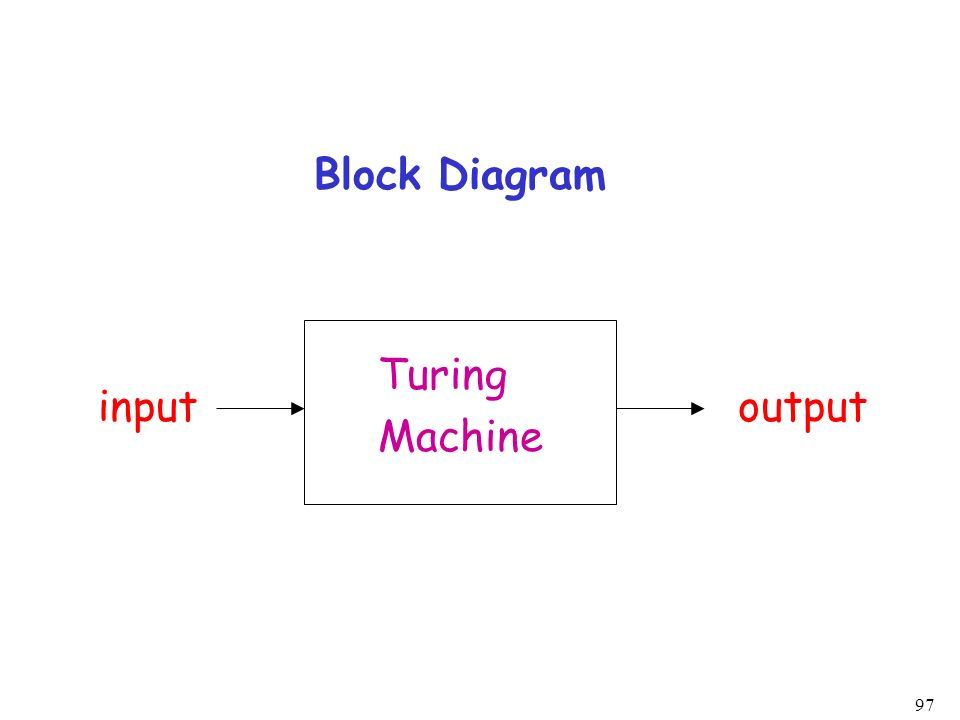Block Diagram Turing Machine input output