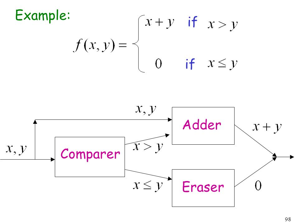 Example: if if Adder Comparer Eraser