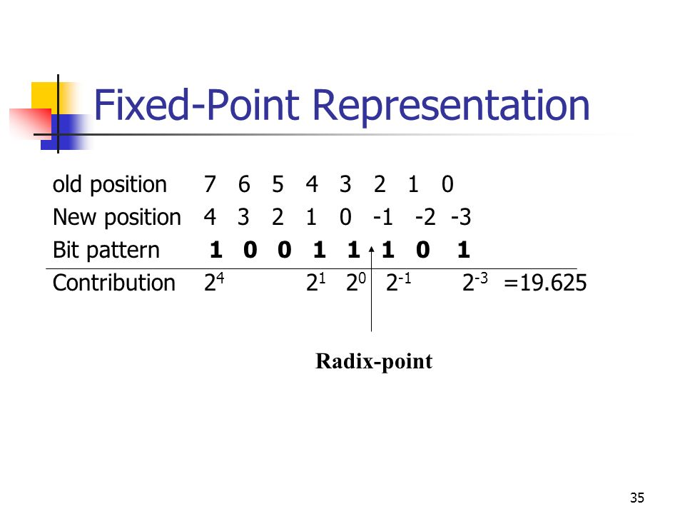 Fixed-Point Representation