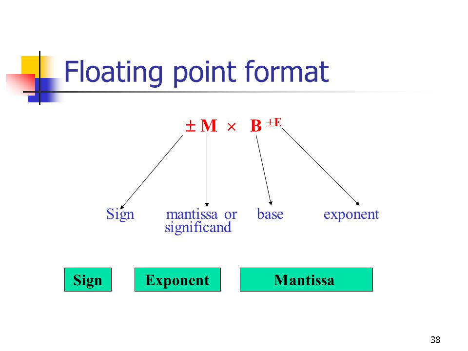 Floating point format  M  B E Sign mantissa or base exponent