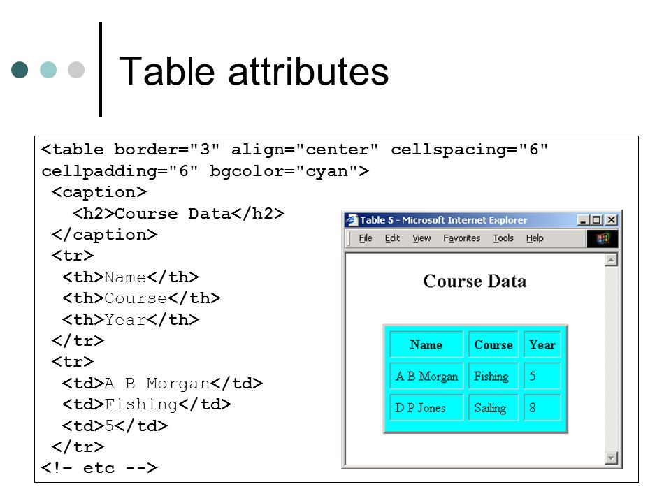 Table attributes <table border= 3 align= center cellspacing= 6 cellpadding= 6 bgcolor= cyan > <caption>