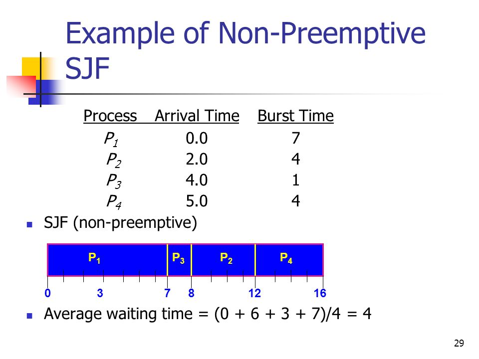 Example of Non-Preemptive SJF