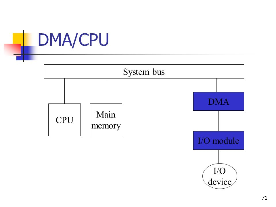 DMA/CPU System bus DMA CPU Main memory I/O module I/O device