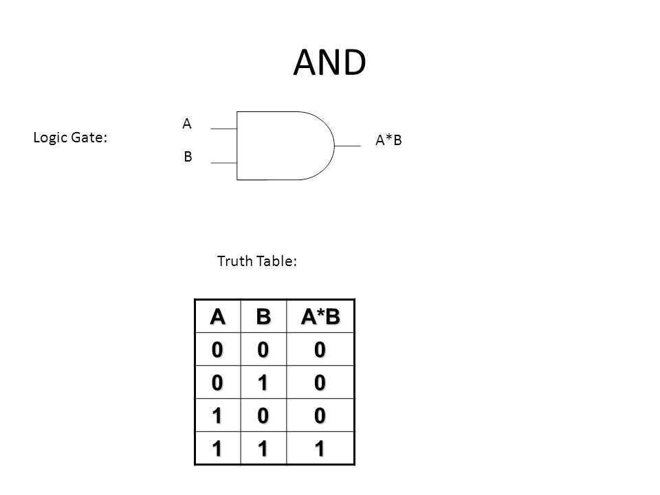 AND A Logic Gate: A*B B Truth Table: A B A*B 1
