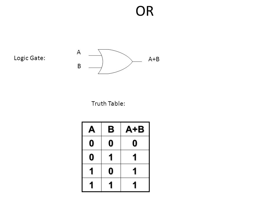 OR A Logic Gate: A+B B Truth Table: A B A+B 1