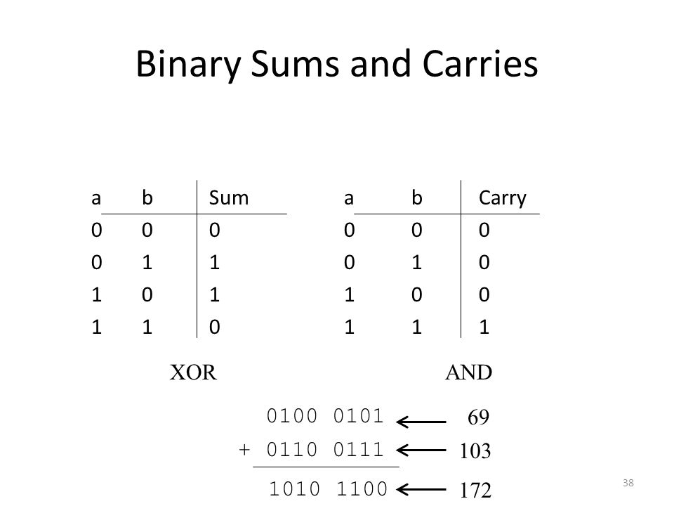 Binary Sums and Carries