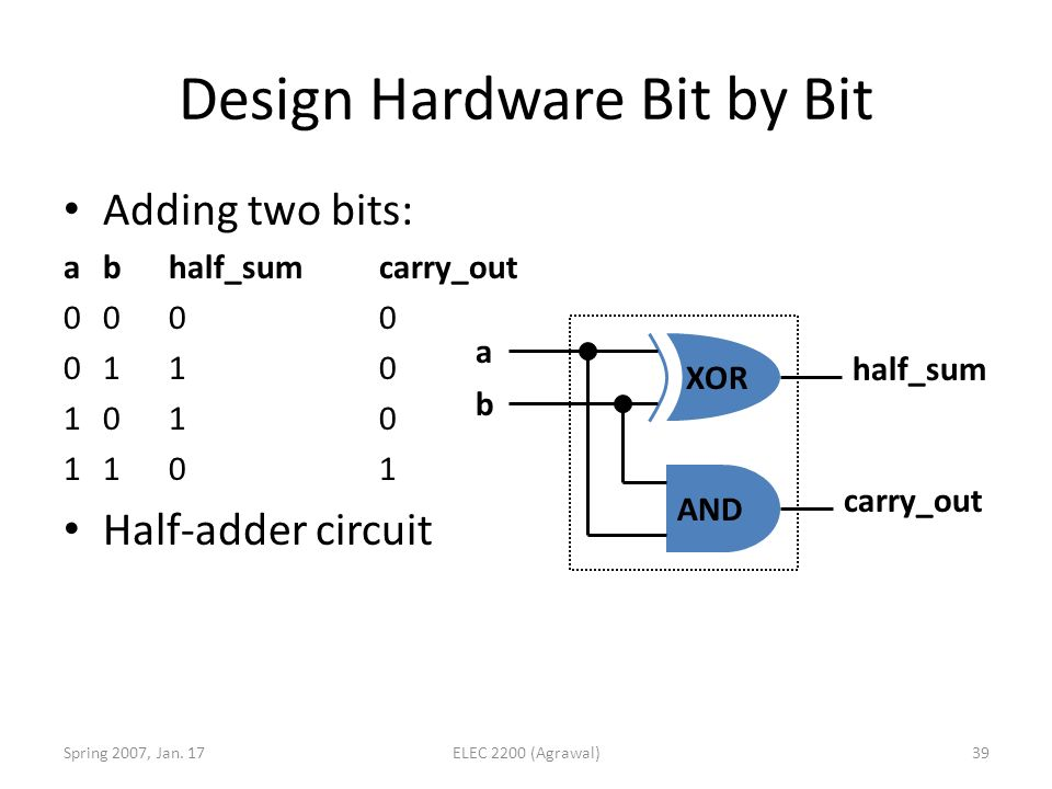 Design Hardware Bit by Bit