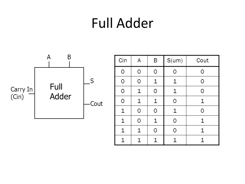 Full Adder A B Cin A B S(um) Cout 1 S Full Adder Carry In (Cin) Cout