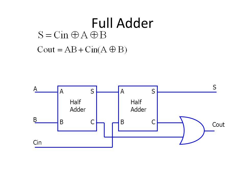 Full Adder Cout S Half Adder C A B Cin