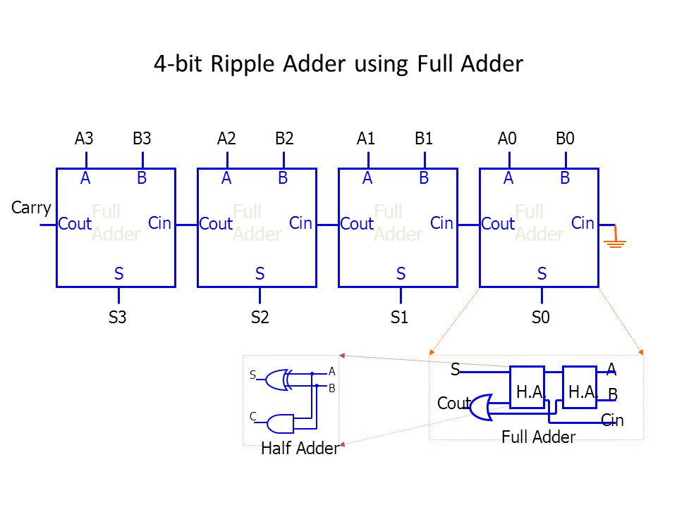 4-bit Ripple Adder using Full Adder