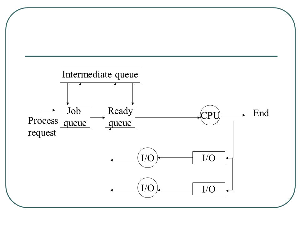 Intermediate queue Job queue Ready queue CPU End Process request I/O