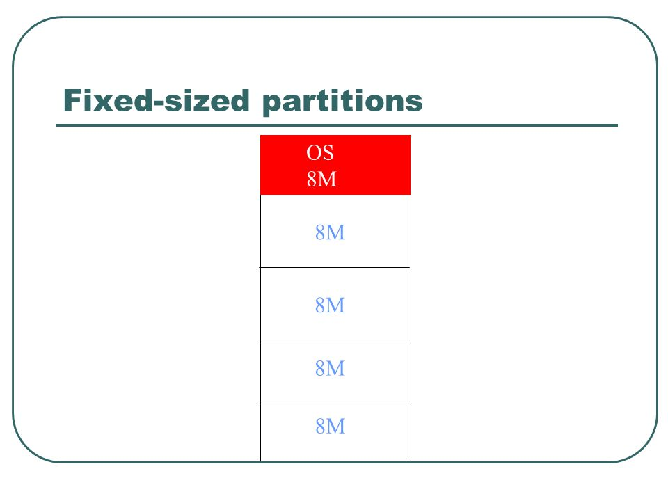 Fixed-sized partitions