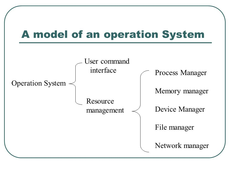 A model of an operation System