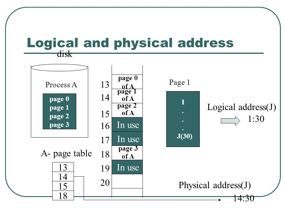 Logical and physical address