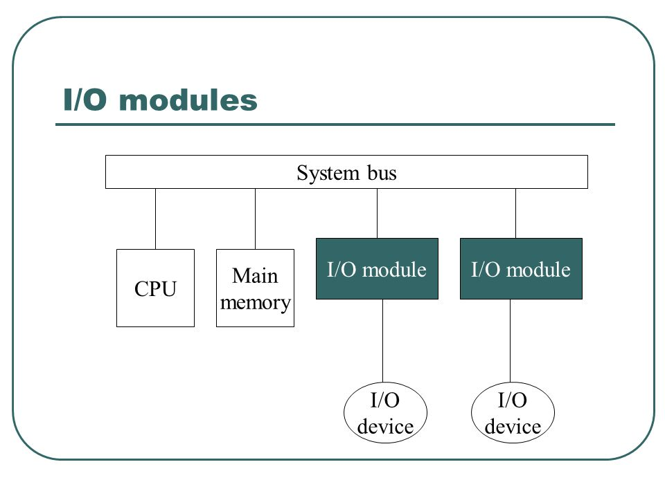 I/O modules System bus I/O module I/O module CPU Main memory I/O