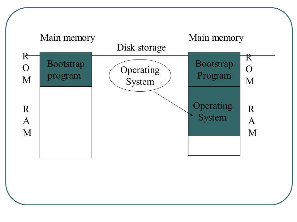 Main memoryMain memory. Disk storage. R. O. M. R. O. M. Bootstrap. program. Bootstrap. Program. Operating.