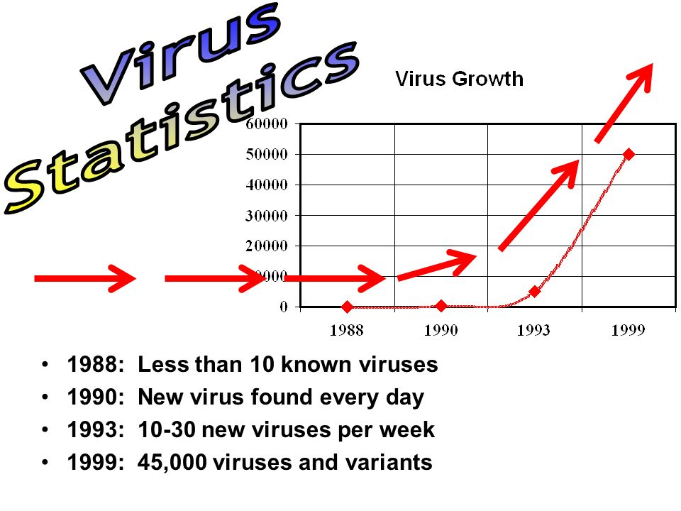 Virus Statistics 1988: Less than 10 known viruses