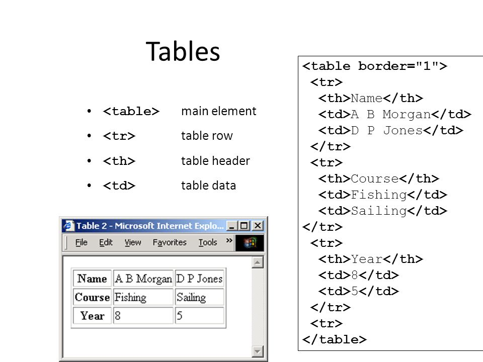 Tables <table border= 1 > <tr> <th>Name</th>