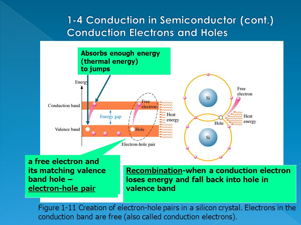 electrons and holes in semiconductors pdf