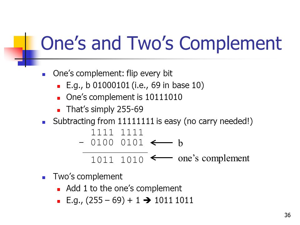 One's and Two's Complement