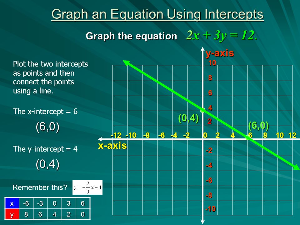 how to work out x intercept from equation
