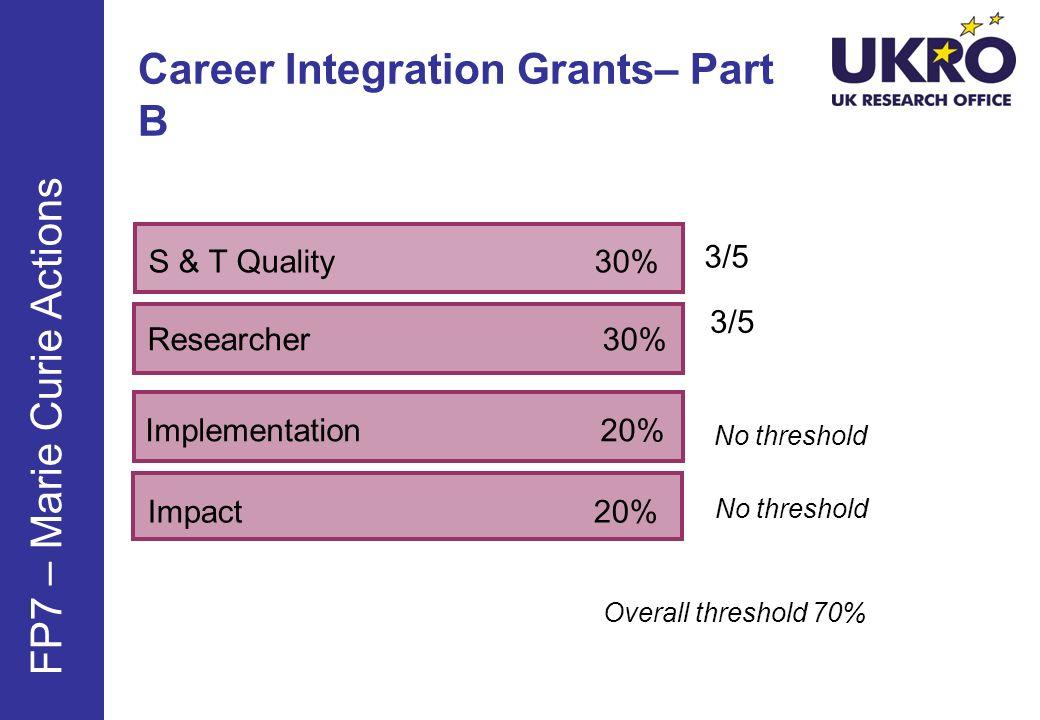 Career Integration Grants– Part B