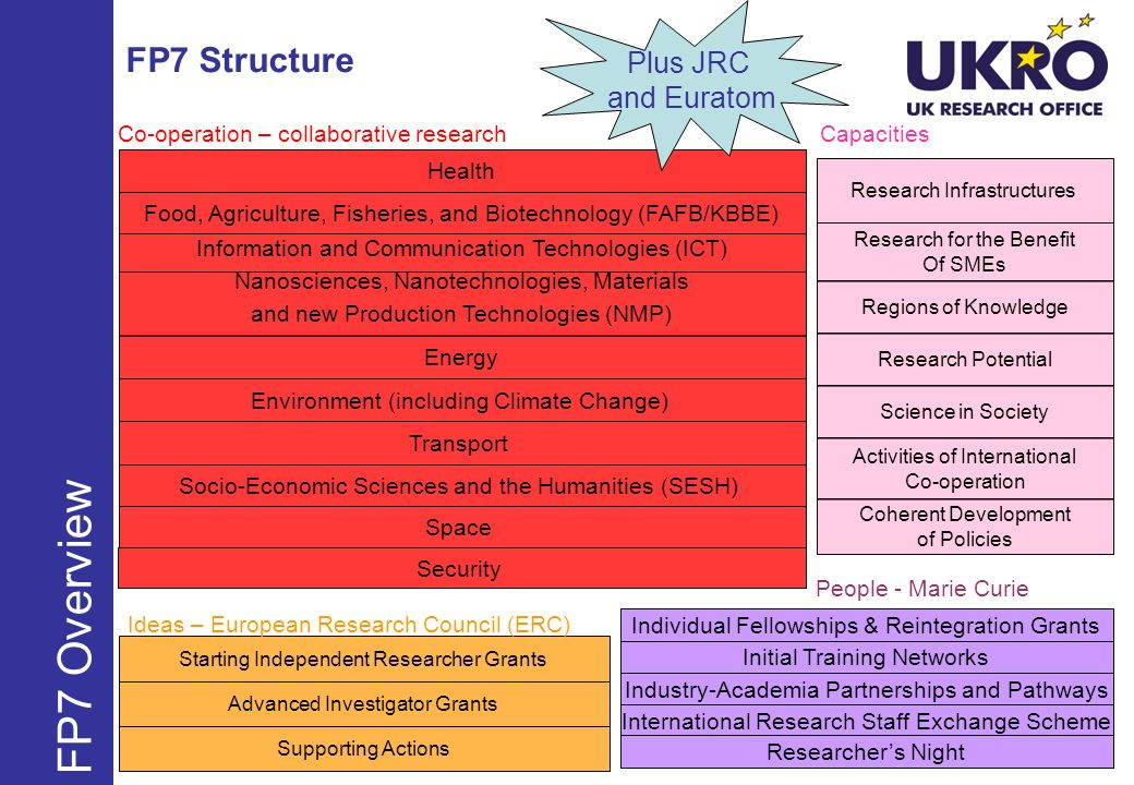 FP7 Overview FP7 Structure Plus JRC and Euratom