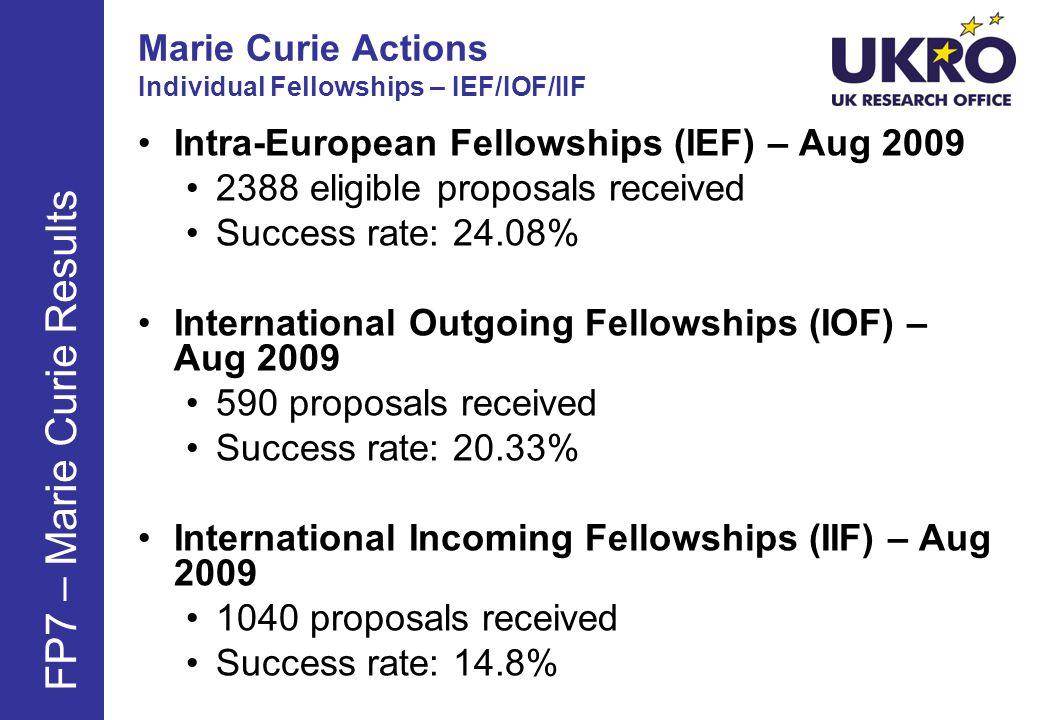 Marie Curie Actions Individual Fellowships – IEF/IOF/IIF