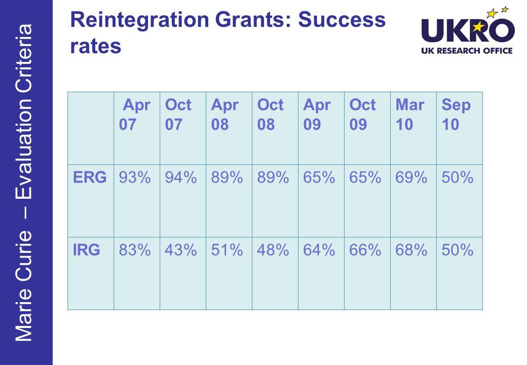 Reintegration Grants: Success rates