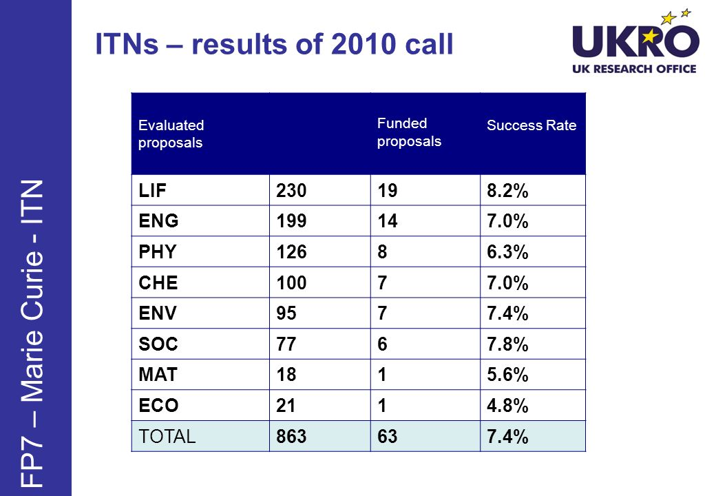 ITNs – results of 2010 call FP7 – Marie Curie - ITN LIF 230 19 8.2%