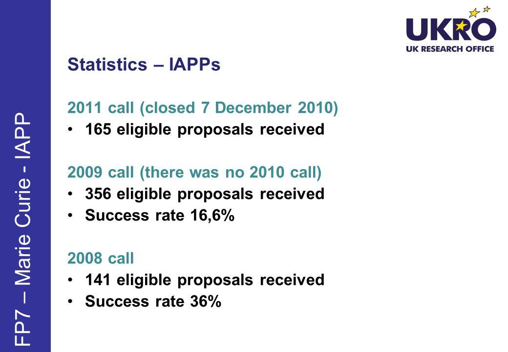 FP7 – Marie Curie - IAPP Statistics – IAPPs