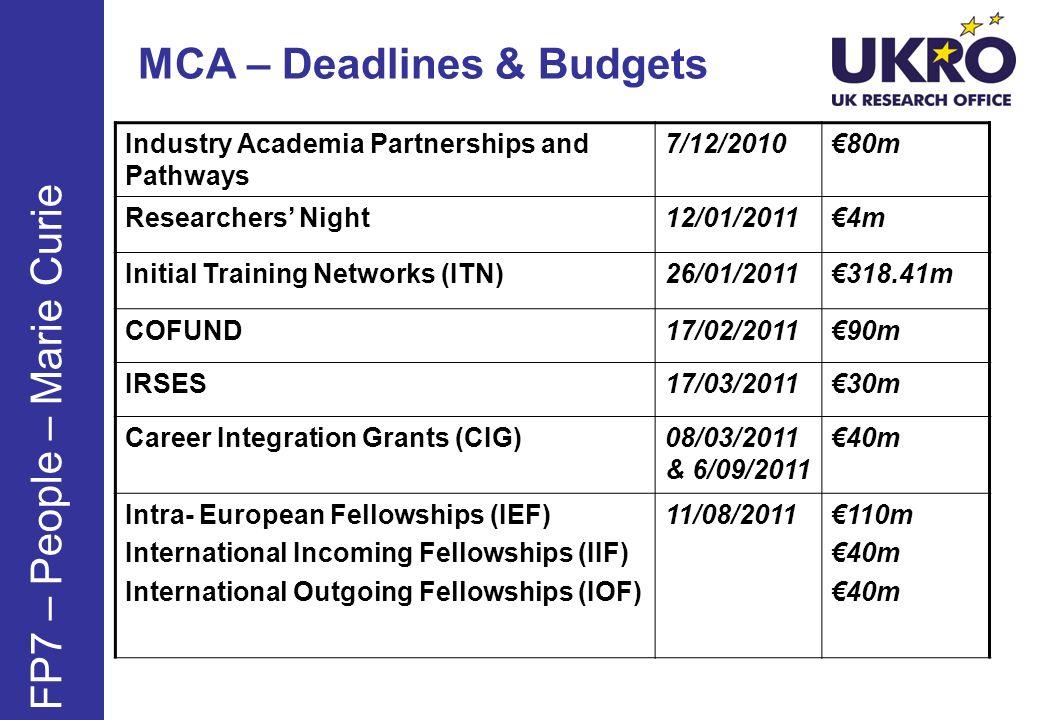MCA – Deadlines & Budgets