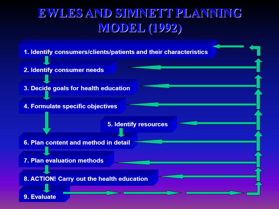 ewles and simnett seven stage planning Planning in health promotion welcome to the third unit of this module mccarthy's rational health planning model (1982) and ewles & simnett's note how the authors divide the process.
