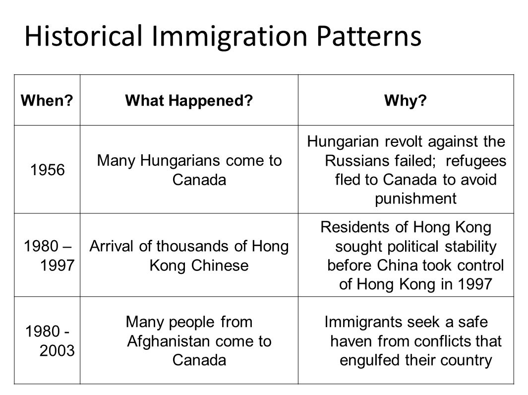 hungarian immigration to canada essay Austrian immigration to canada essays: over 180,000 austrian immigration to canada essays, austrian immigration to canada term papers, austrian immigration to canada.