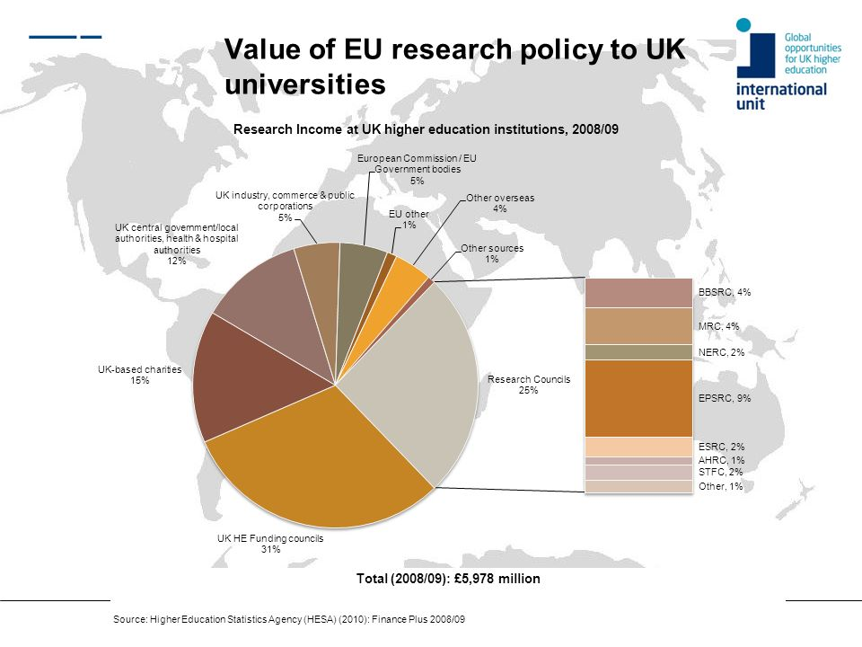 Value of EU research policy to UK universities