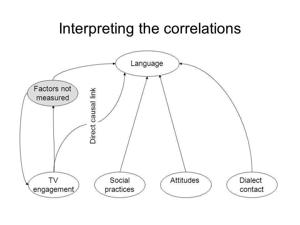 Interpreting the correlations