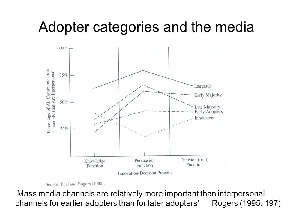 Adopter categories and the media