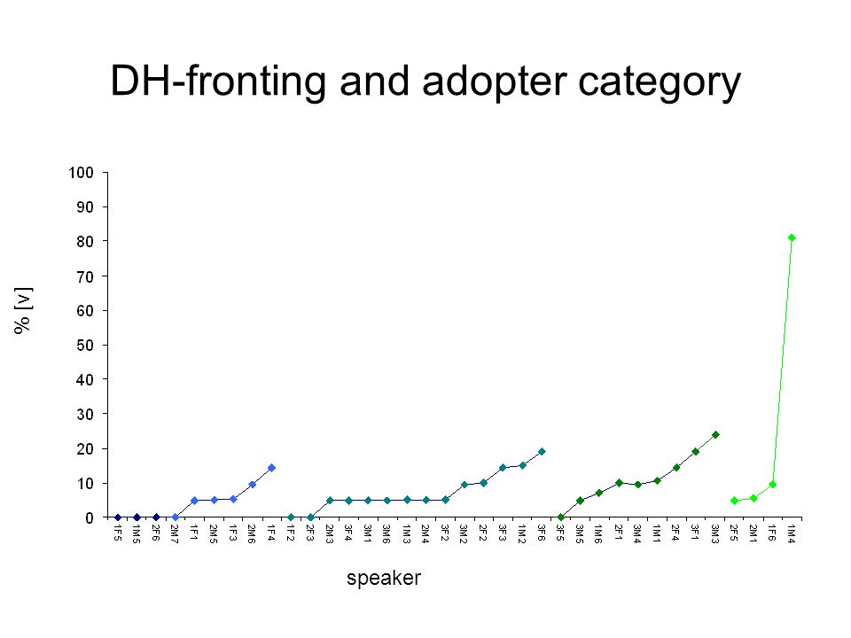 DH-fronting and adopter category