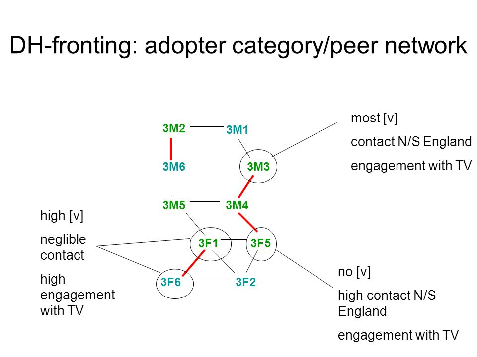 DH-fronting: adopter category/peer network